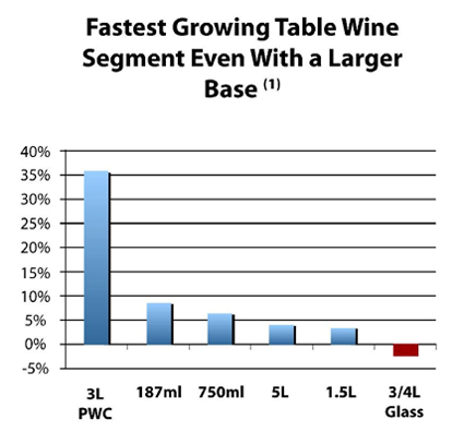 Fastest Growing Table Wine Segment With a Larger Base